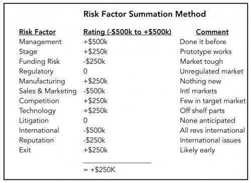 startup valuation risk factors